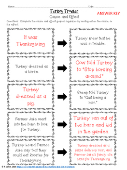 Turkey Trouble CCSS Literacy, Writing, Language, Craftivity and Math Pack