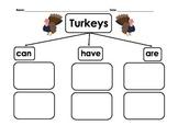 Turkeys Information Writing
