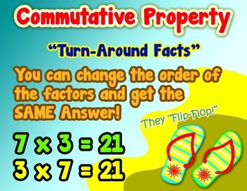 Turn Around Facts - Commutative Property Math Poster/Anchor Chart