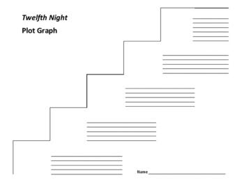 Twelfth Night Plot Graph - Shakespeare