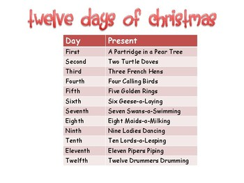 Twelve Days of Christmas Problem Solving