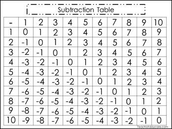 Twin Pack Subtraction Tables. Preschool, PreK, and Kindergarten Math activity