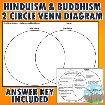 Hinduism And Buddhism Two Circle Venn Diagram By High Altitude History