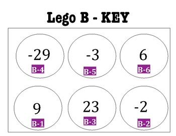 Two-Step Solving Equations including Decimals and Fractions Lego Activity