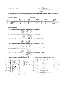 Two way tables marginal and conditional worksheet with graphing