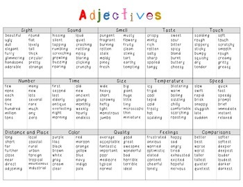 Type of Adjectives Poster