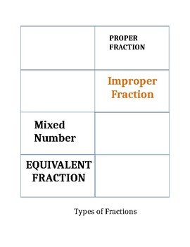 Type of Fractions