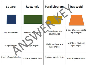 Types Of Quadrilaterals Cutout Sort and Paste Activity - Math Grades 3-6