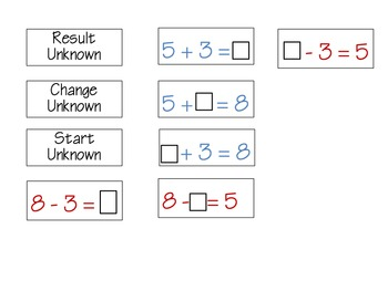 Types of Addition and Subtraction Problems Solving for the Unknown
