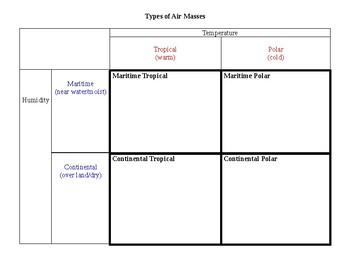 Types of Air Masses Chart
