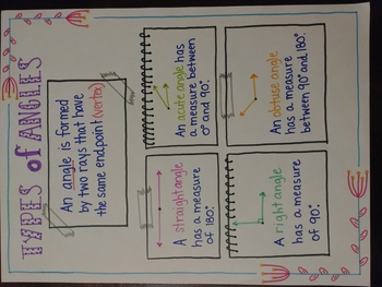 Types of Angles Anchor Chart