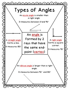 Types of Angles Personal Anchor Chart