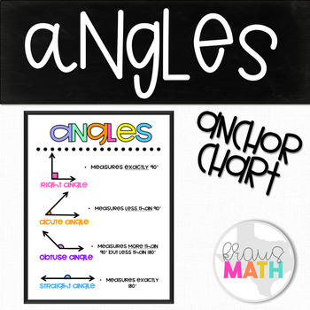 Types of Angles: Poster/ Graphic Organizer/ Supplemental Aid!