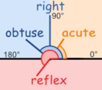 Types of Angles Quiz (10 Q)