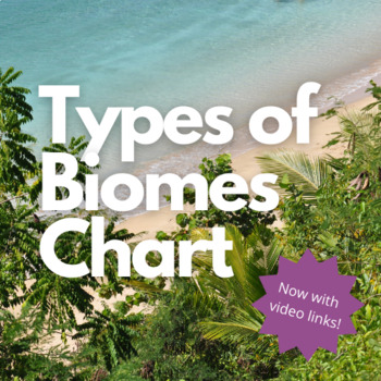 Types of Biomes Chart