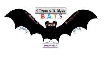 Types of Bridges, Visual & Acronymn
