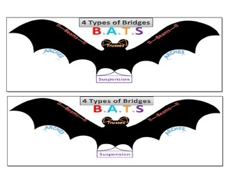 Types Of Bridges Visual Acronymn By Anne Eisenhauer Tpt