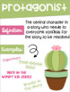 Types of Character Posters ~Cactus Succulent Theme~