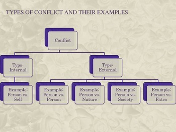 Types of Characterization and Conflict, Punctuating Dialogue