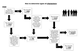 Types of Characters Flowchart