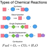 Types of Chemical Reactions Handout