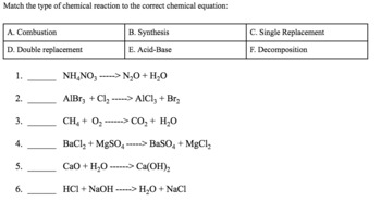 Types of Chemical Reactions Intro Unit
