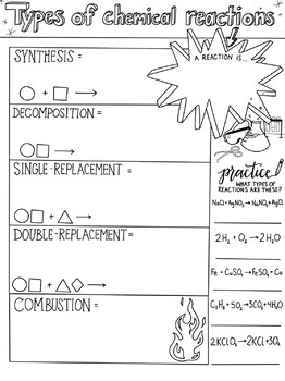 Types of Chemical Reactions Sketch Notes