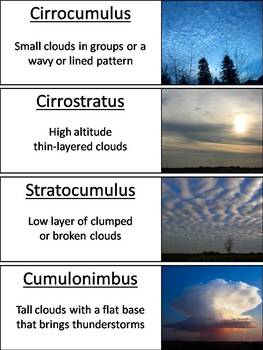 Types of Clouds Word Wall Cards