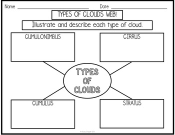 Types of Clouds (cumulus, stratus, cirrus, cumulonimbus)
