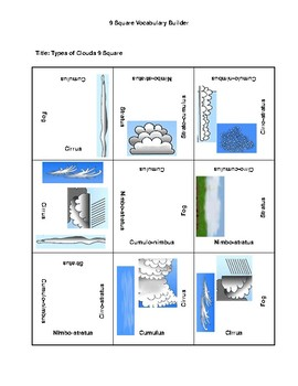 Types of Clouds with graphics 9 Square