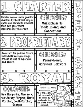 Types of Colonies Doodle Notes