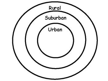 Types of Communities