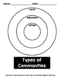 Types of Communities Anchor Chart