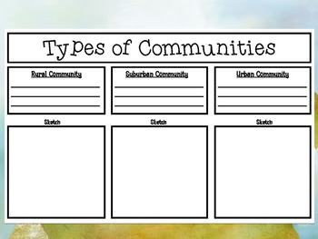 Types of Communities PowerPoint Presentation with Handout and Graphic Organizer
