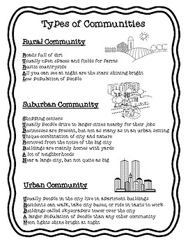 Types of Communities Student Reference Sheet