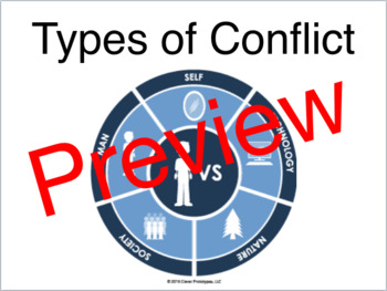 Types of Conflict Presentation