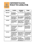 Types of Context Clues Reference Chart