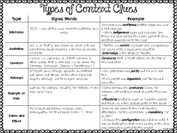 Types of Context Clues Student Reference Sheet