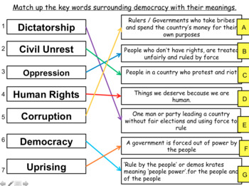 Types of Democracy British Politics GCSE CITIZENSHIP 9-1