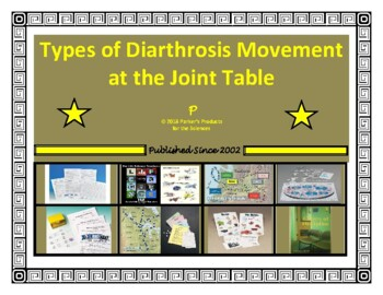 Types of Diarthrosis Movement at the Joint Summary Table (Skeletal System)