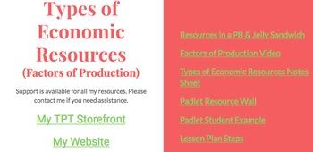 Types of Economic Resources Lesson Plan Factors of Production Activity