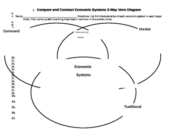 Types of Economic Systems Graphic Organizer & Activities