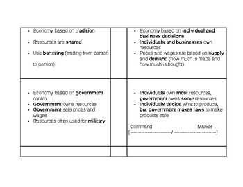 Types of Economic Systems Flash Cards