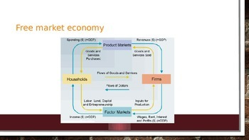 Types of Economic Systems and The Free Market