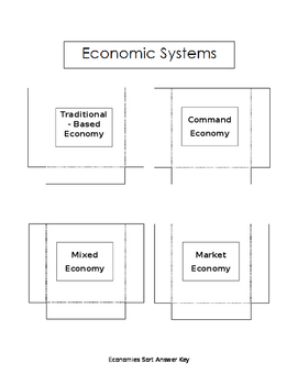 Types of Economies Sort