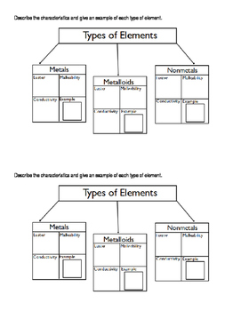 Types of Elements