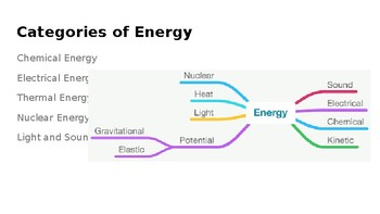 Types of Energy Powerpoint