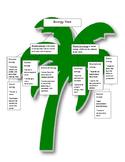 Types of Energy Tree