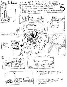 Types of Energy Turbine Coloring Sheet