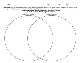 Types of Energy Venn Diagram